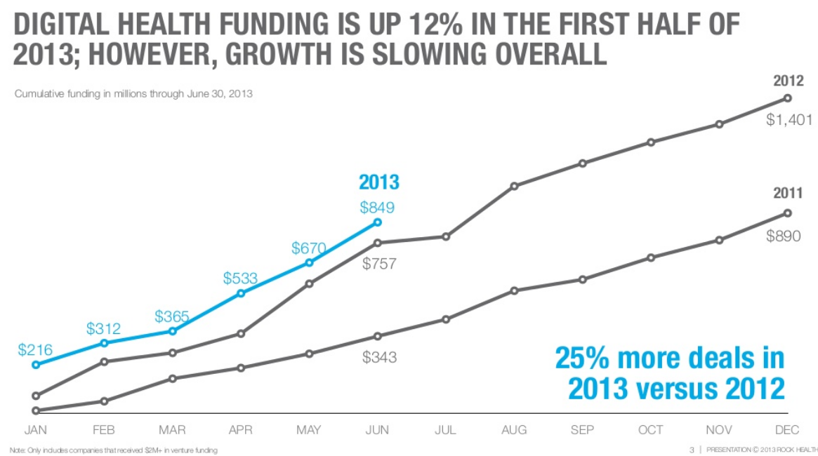 Digital health investments continue climbing in the first half of '13 but show signs of slowing