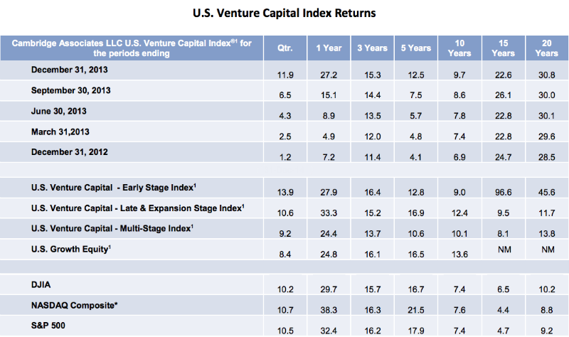 Some encouraging news for venture capital: Returns are trending upward