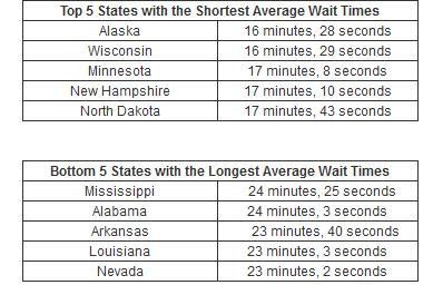 vitals wait time chart